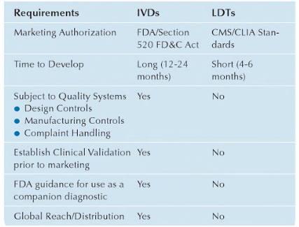Comparison of IVD vs LDT