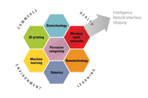 Nanotechnology Careers