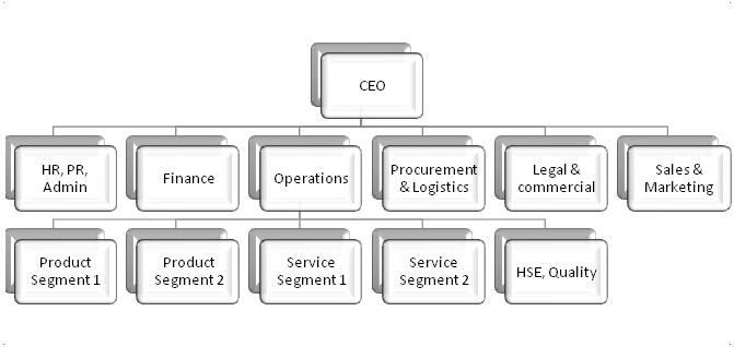 Organization Chart Service Provider