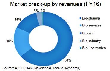 Biotechnology Industry in India Statistics