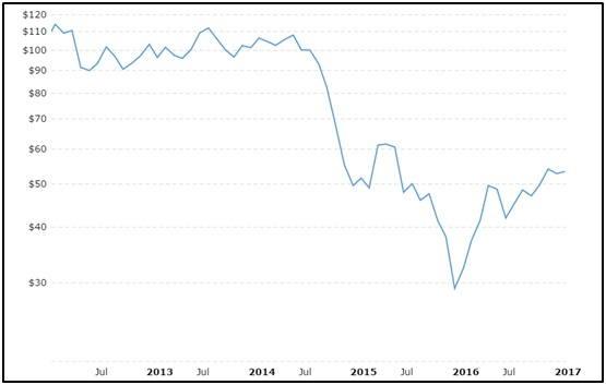Crude oil price trend