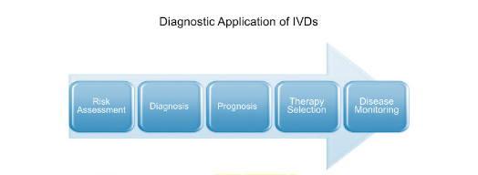 Diagnostic application IVDs