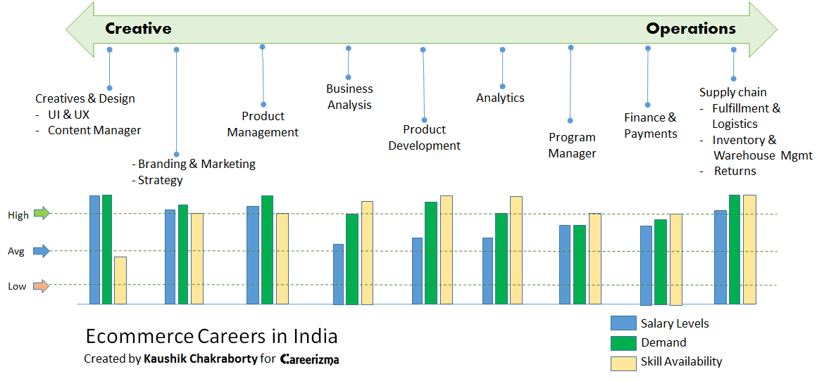 Ecommerce opportunities in India