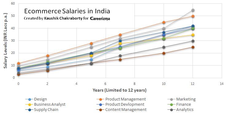 Ecommerce salaries in India