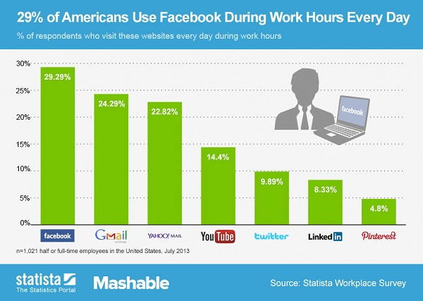 How companies manage social media usage