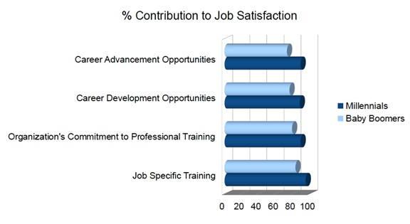 Millenials vs Babyboomers Statistics for Job satisfaction