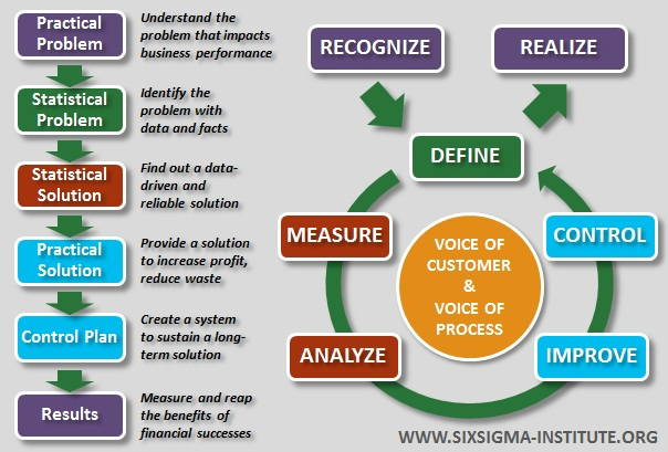 six sigma careers qualifications amp certifications