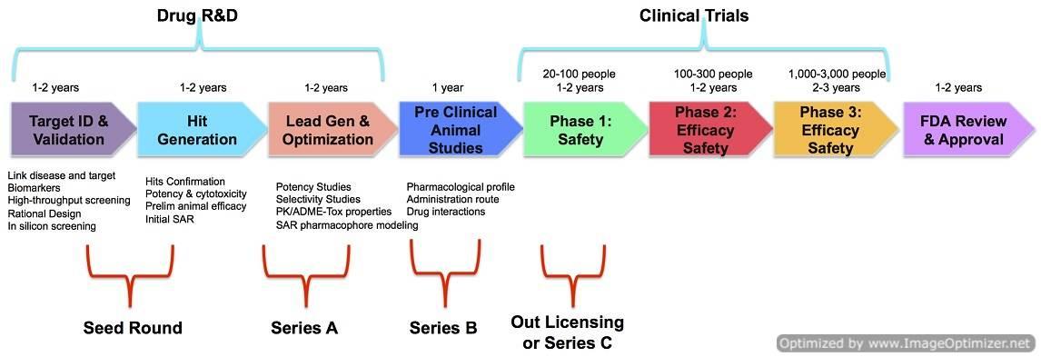Translational Medicine Careers